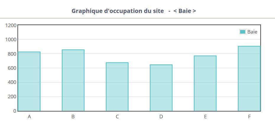 Statistiques par Baie