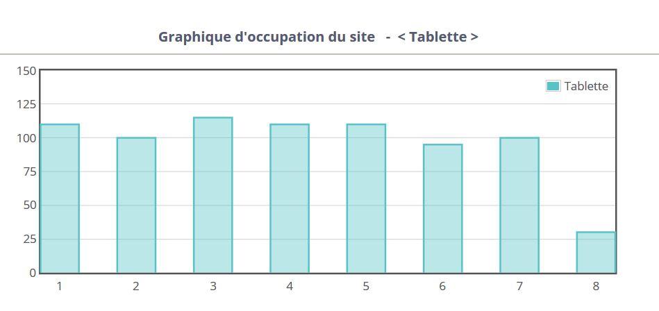 Statistiques par Tablette