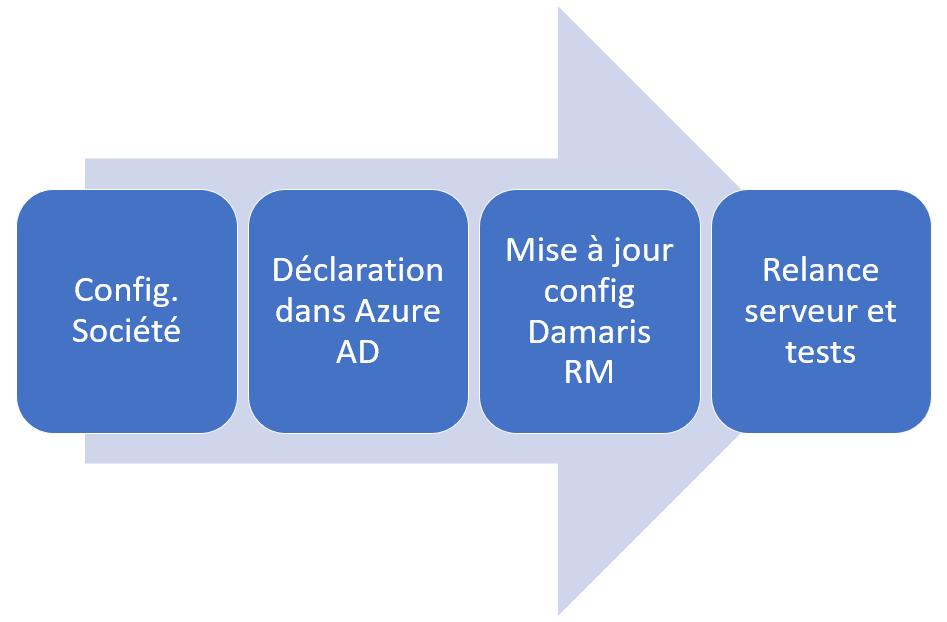 Azure AD étapes configuration