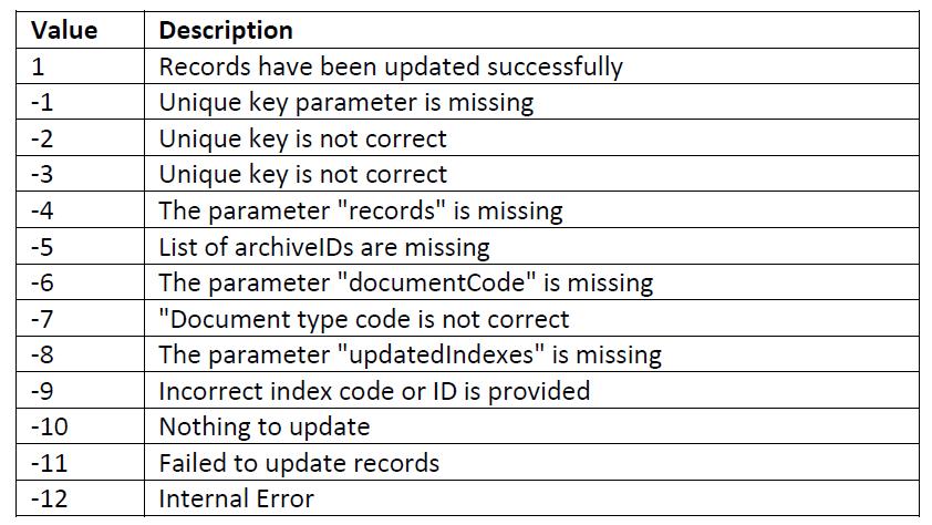 codes erreur damaris rm web services update index